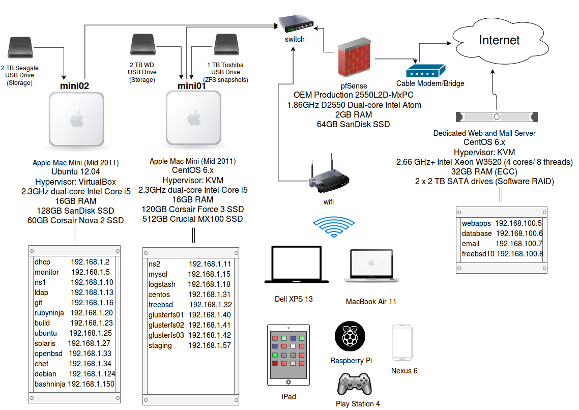 Fabulous My Home Lab Network Diagram Rubysecurity Org Wiring 101 Orsalhahutechinfo